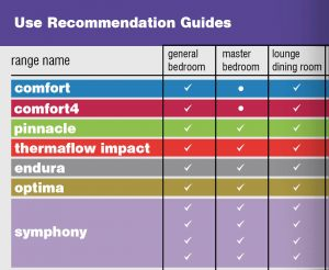 Use Recommendation Guides